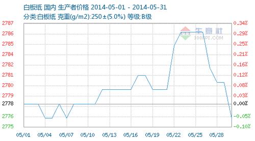 2014年6月份纸张价格走势和纸张动态